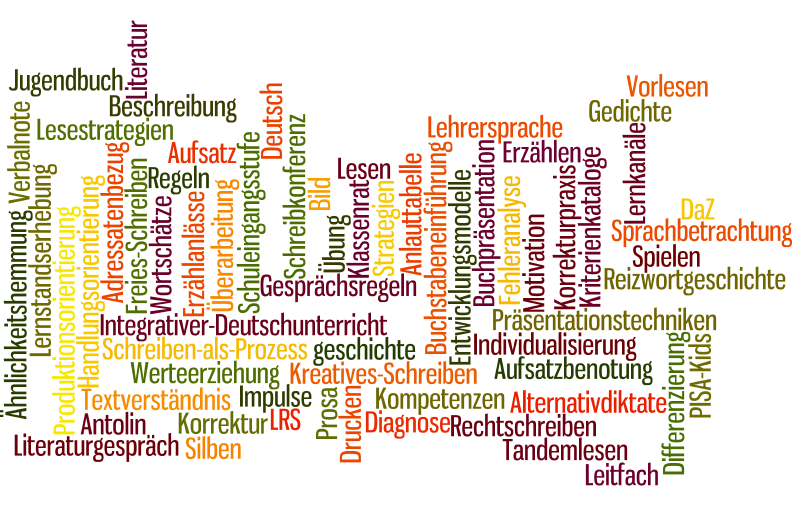 Wordle Deutsch